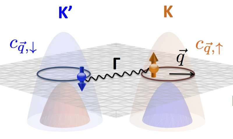Group works toward devising topological superconductor