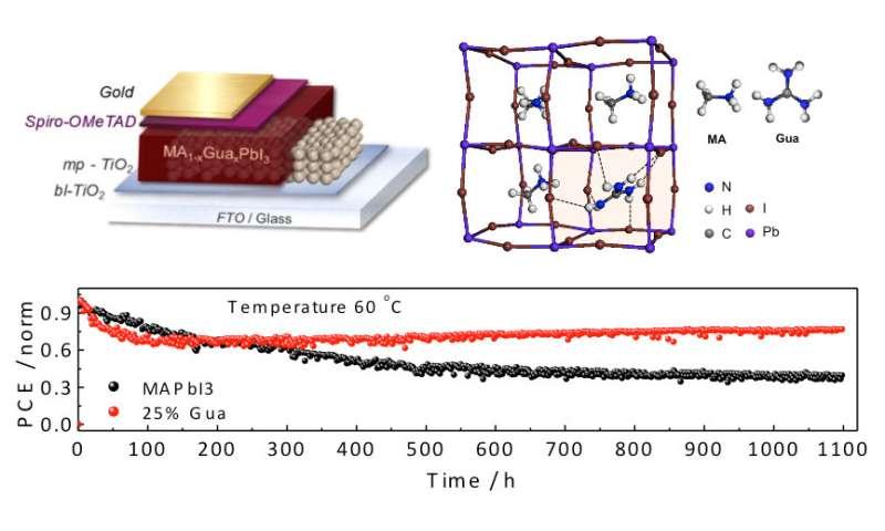 Guanidinium Stabilizes Perovskite Solar Cells At 19