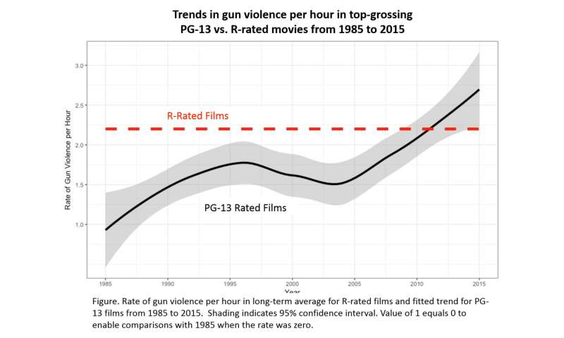 Gun violence in PG-13 movies continues to climb past R-rated films
