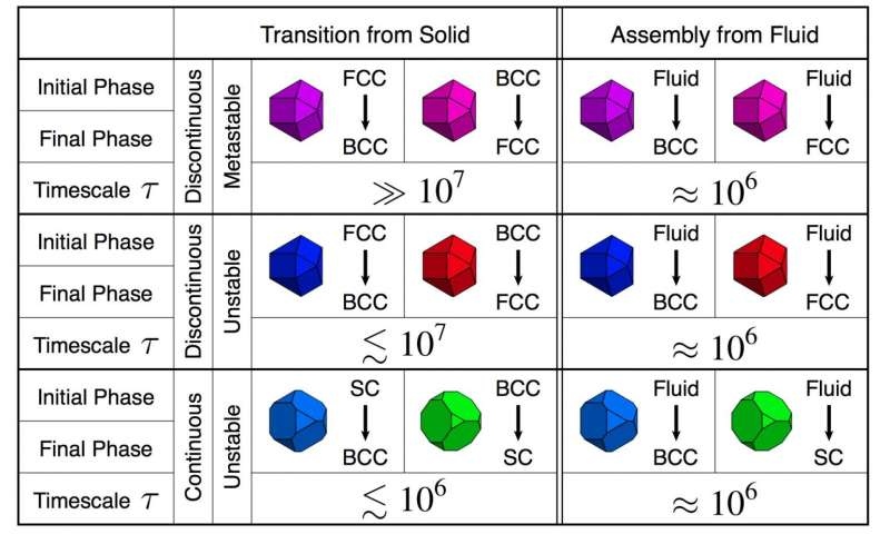 hape-driven solid-solid reconfiguration and self-assembly timescales