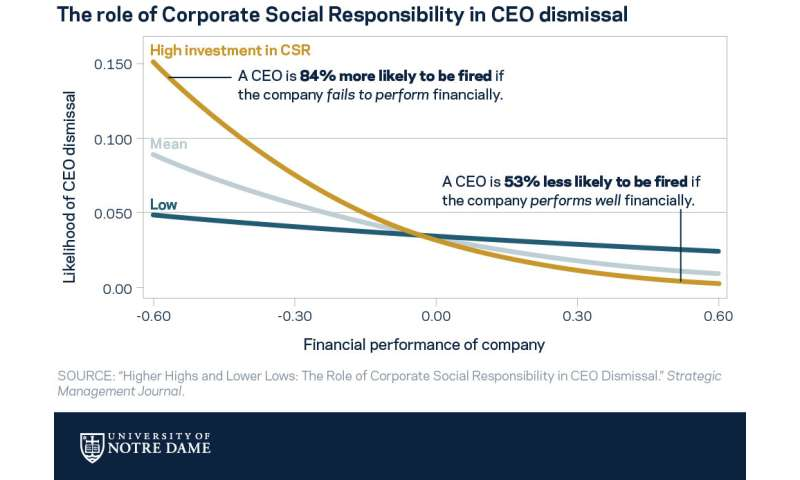 Heads-up, CEOs -- corporate social responsibility may get you fired, study finds