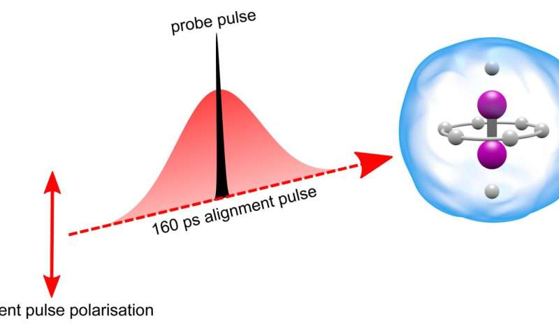 Helium droplets offer new precision to single-molecule laser measurement