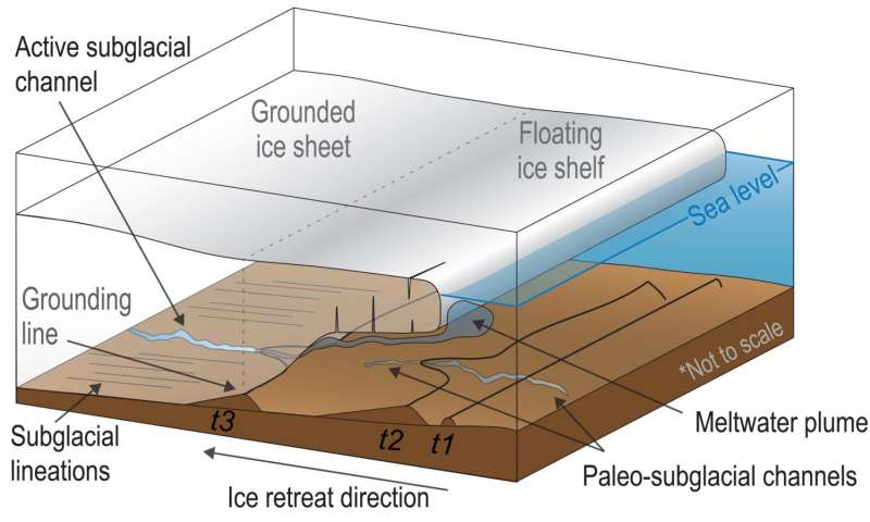 Hidden river once flowed beneath Antarctic ice