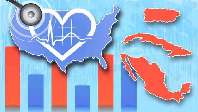 Hispanics born outside U.S. more likely to die from cardiovascular diseases