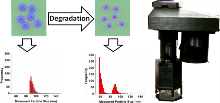 Holographic microscope provides a new tool for nanomedicine to rapidly measure degradation of drug loaded nanoparticles