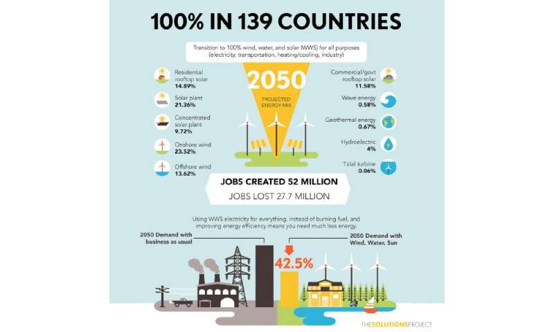 How 139 Countries Could Be Powered By 100 Percent Wind
