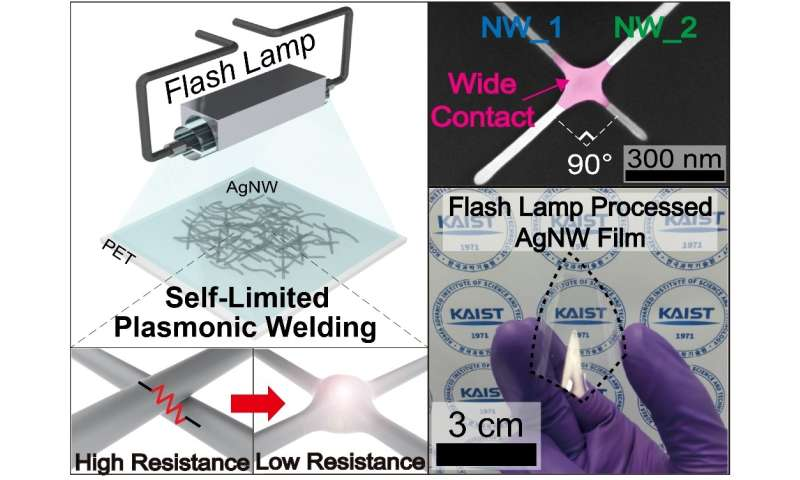 Improving silver nanowires for FTCEs with flash light interactions