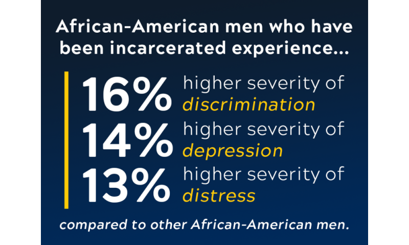 Incarceration creates more mental health concerns for African-American men