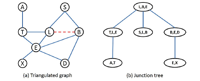 Inference of Bayesian networks made fast and easy using an extended depth-first search algorithm