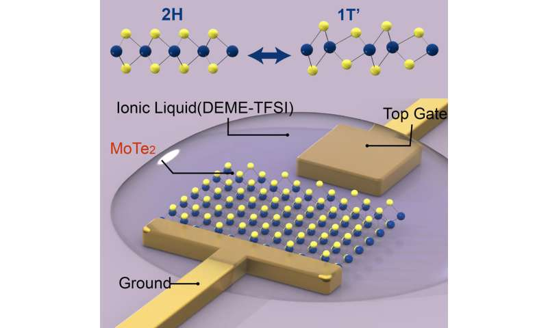 Injecting electrons jolts 2-D structure into new atomic pattern