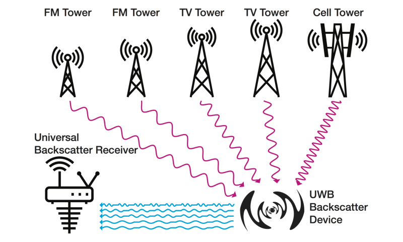 Internet of things sensors could connect via ambient radio waves