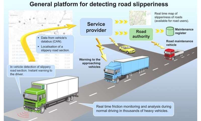 Invention detects black ice in traffic
