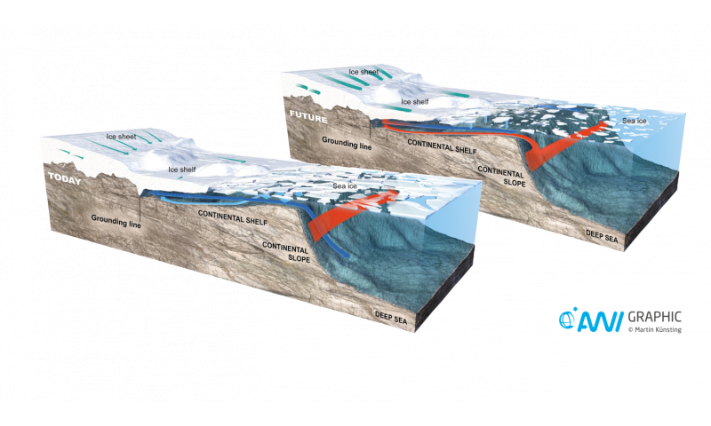 Irreversible ocean warming threatens the Filchner-Ronne Ice Shelf
