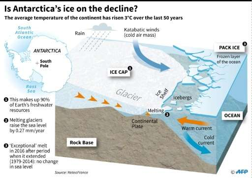 Is Antarctica ice on the decline?