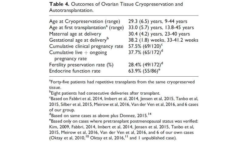 Is 'ovarian tissue freezing' superior to egg freezing?