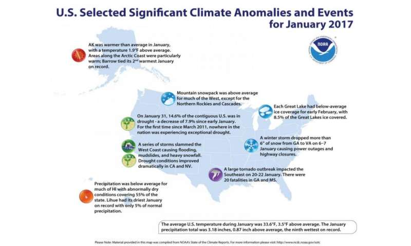 January was wetter and warmer than average for the U.S.