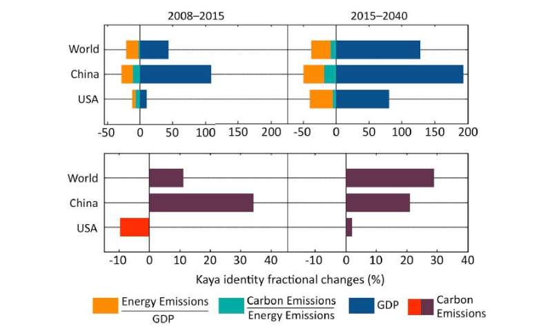 John Deutch on realistic projections of economic growth and carbon emissions