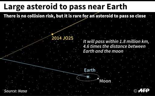 Large asteroid to hurtle past Earth
