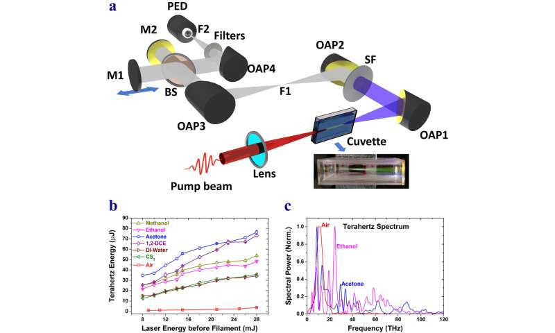 Liquids take a shine to terahertz radiation