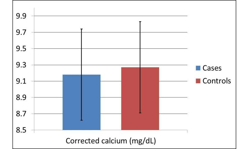 Low serum calcium may increase risk of sudden cardiac arrest