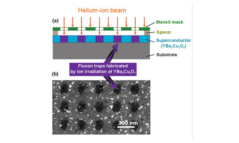 Magnetic quantum objects in a 'nano egg-box'