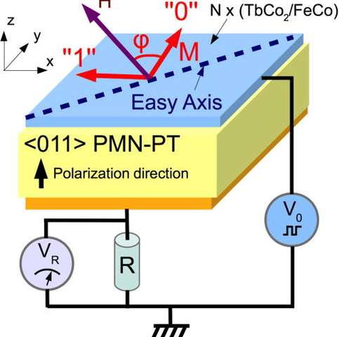 Magnetoelectric memory cell increases energy efficiency for data storage