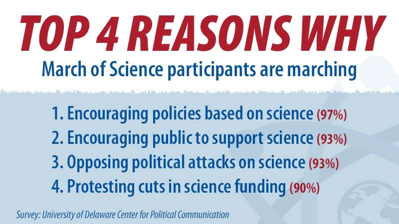 March participants interested in both promoting, defending science