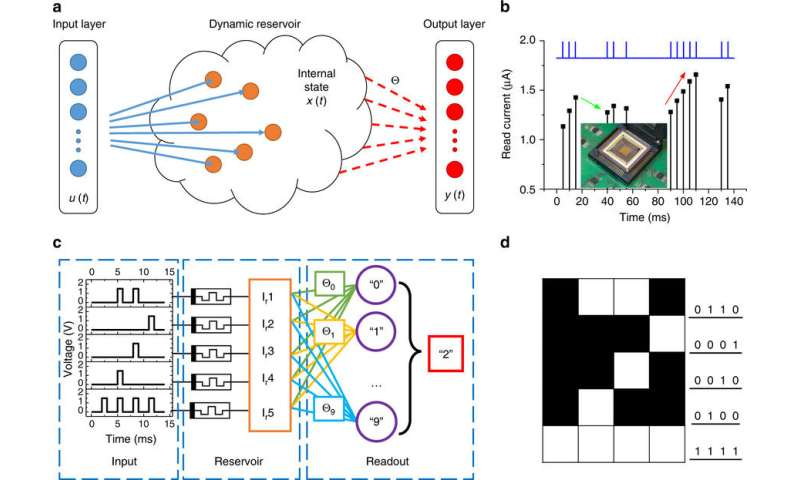 Memristors power quick-learning neural network