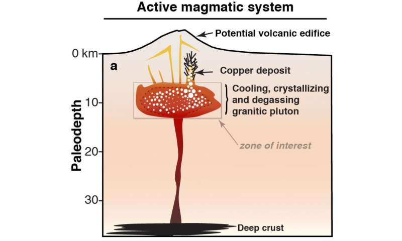 Modeling magma to find copper