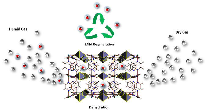 MOFs provide a better way to remove water from gas