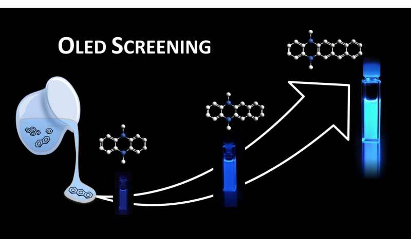 Molecular libraries for organic light-emitting diodes