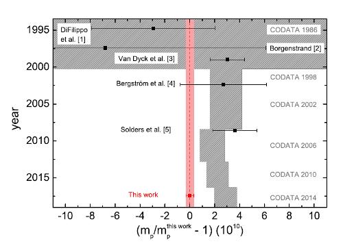 Most precise measurement of proton mass