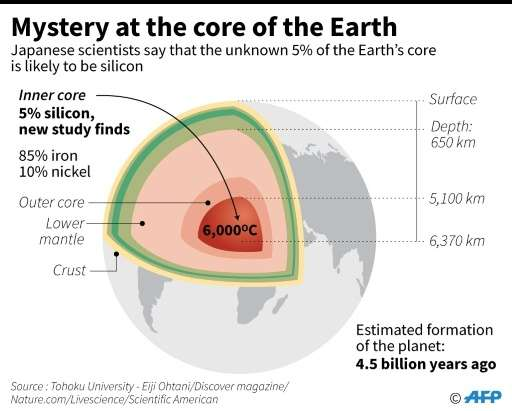 Experiment Suggests Silicon Missing Element In Earths Core