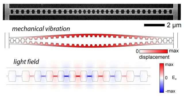 Nanoscale motion sends light into overdrive