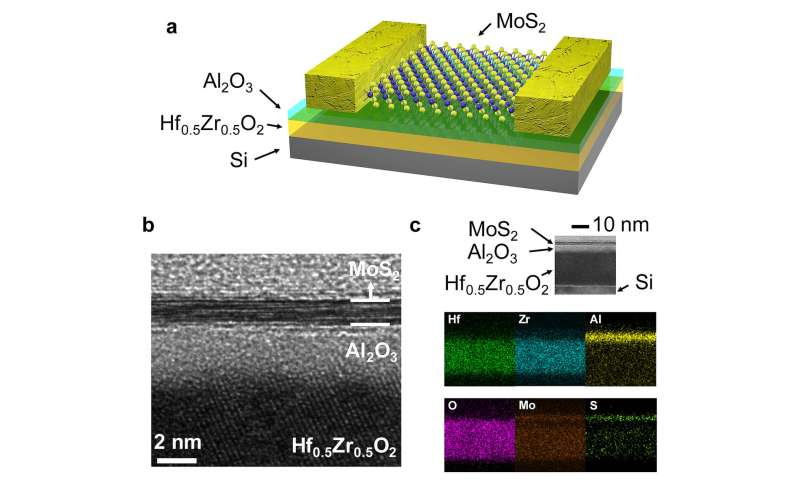 'Negative capacitance' could bring more efficient transistors