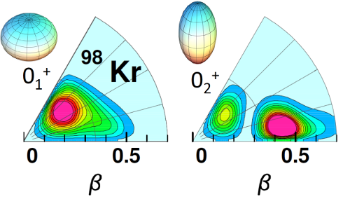 Neutron-rich nucleus shapeshifts between a rugby ball and a discus