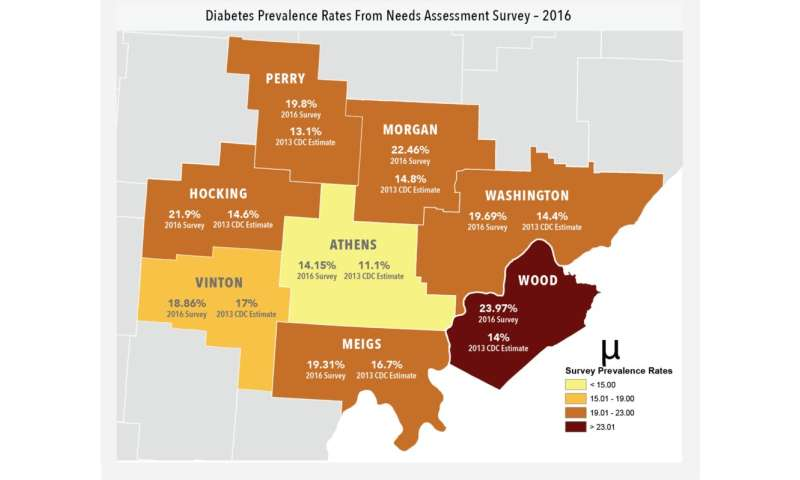 New assessment highlights growing impact of diabetes in southeast Ohio