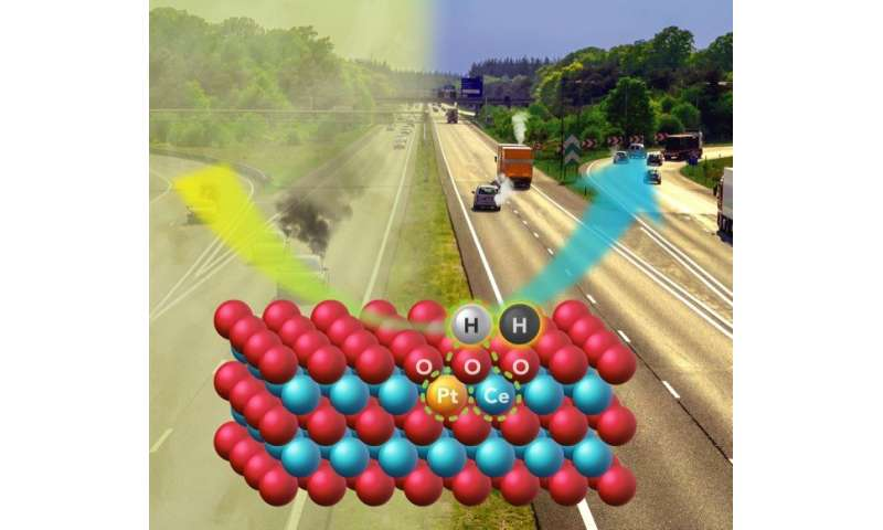 New catalyst meets challenge of cleaning exhaust from modern engines