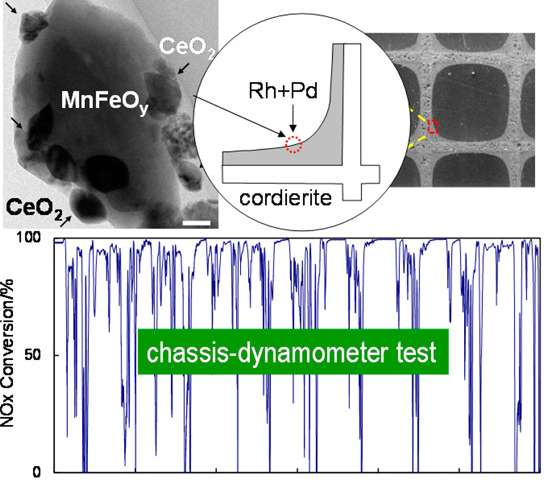 New catalytic converter composite reduces rare earth element
