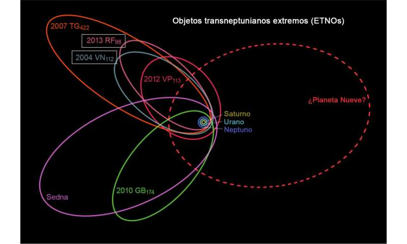 New data about 2 distant asteroids give a clue to the possible 'Planet Nine'