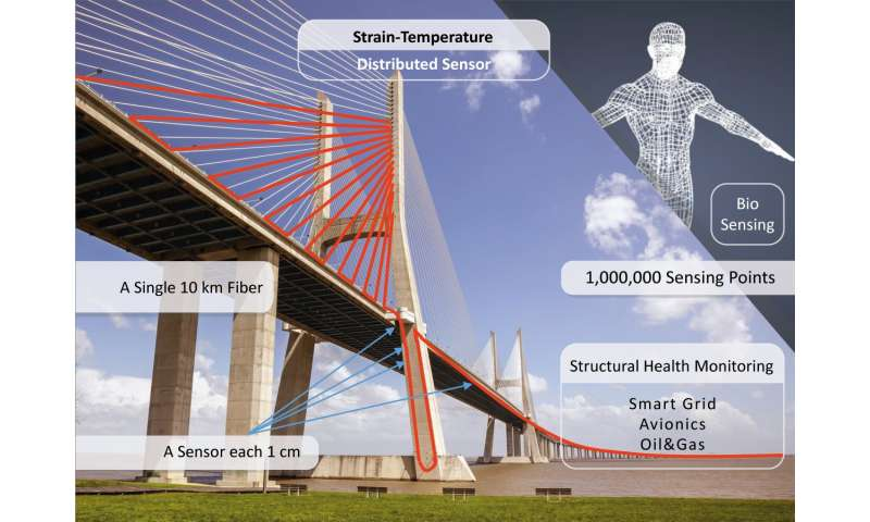 New fiber-based sensor could quickly detect structural problems in bridges and dams