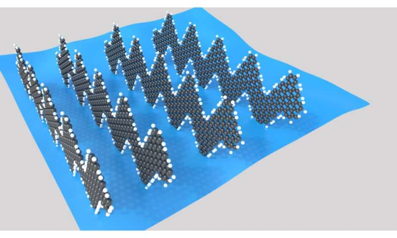 New graphene nano-ribbons lend sensors unprecedented sensitivity - Featured Graphene Sensors