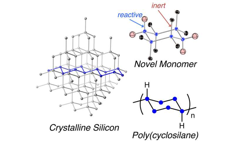 New polymer inspired by crystalline silicon to build better computers and solar cells