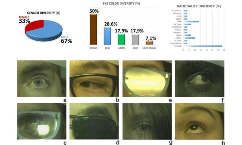 New spectral eye video database SPEED revolutionises eye-tracking