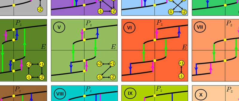 New study of ferroelectrics offers roadmap to multivalued logic for neuromorphic computing