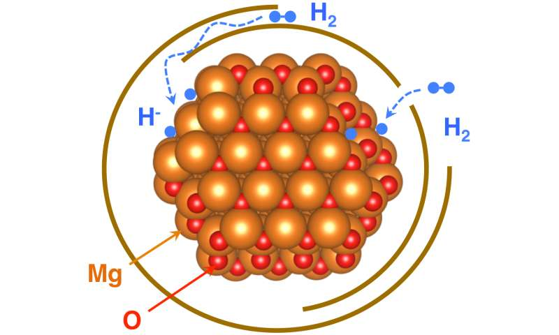 New study on graphene-wrapped nanocrystals makes inroads toward next-gen fuel cells