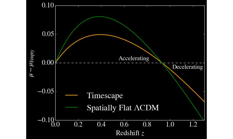 cdcb20b2d New supernova analysis reframes dark energy debate