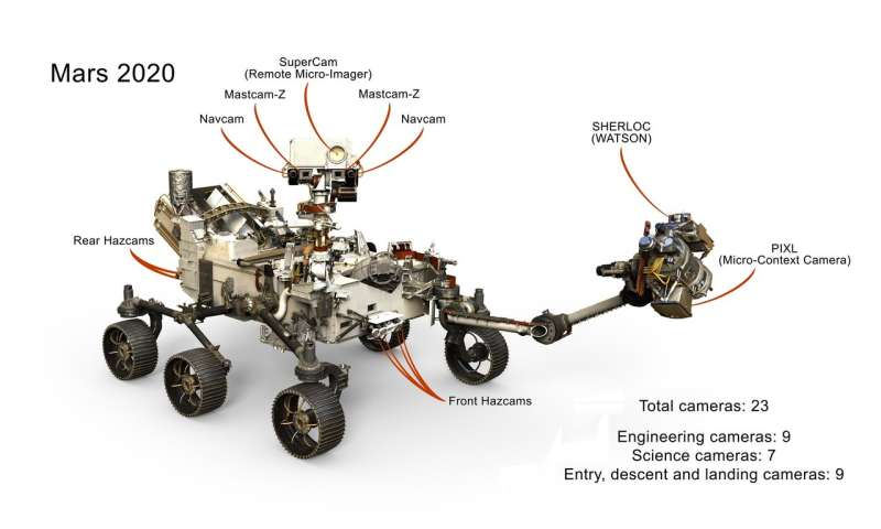 Next Mars rover will have 23 'eyes'