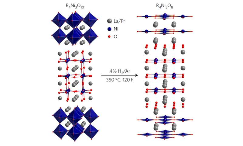 Nickel for thought: Compound shows potential for high-temperature superconductivity