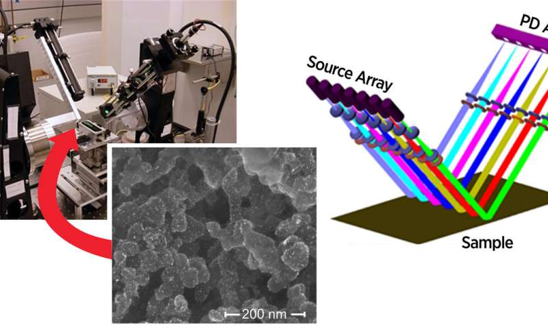 NIST finds a way to measure fuel cell 'printing' at a fast clip